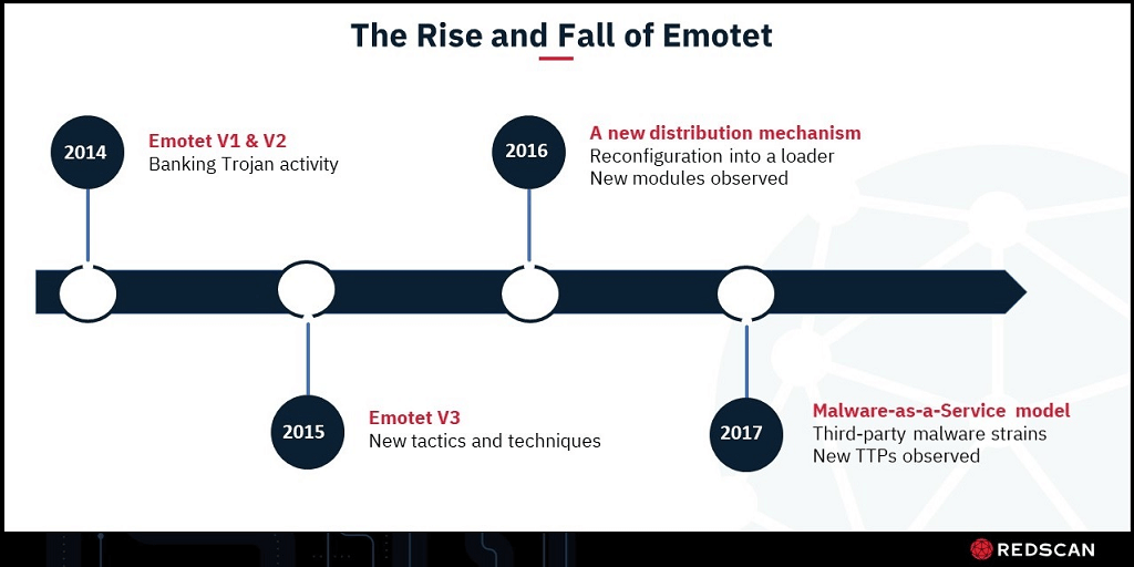 Emotet timeline 2014 to 2017