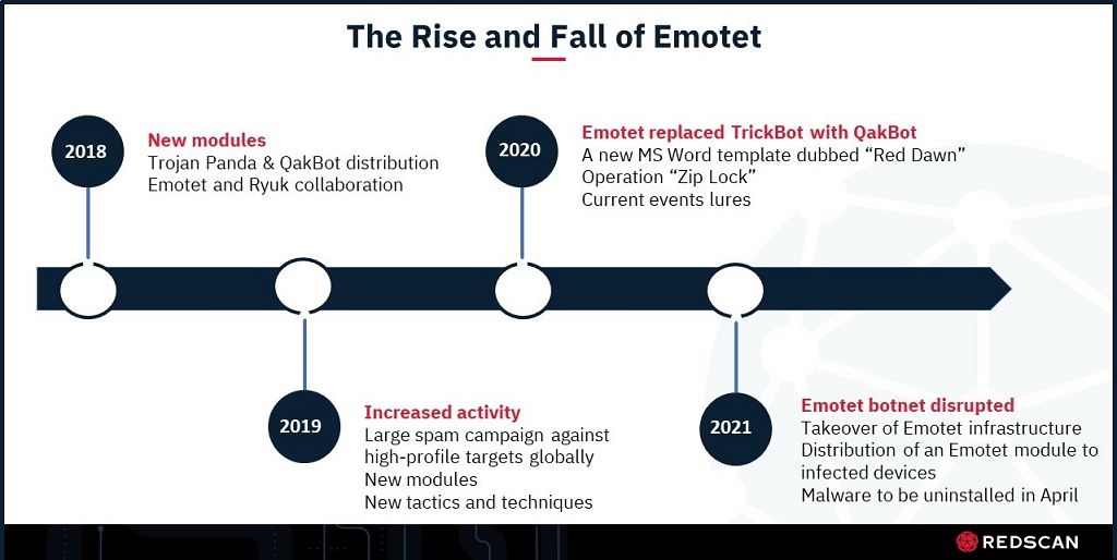 Emotet timeline 2018 to 2021