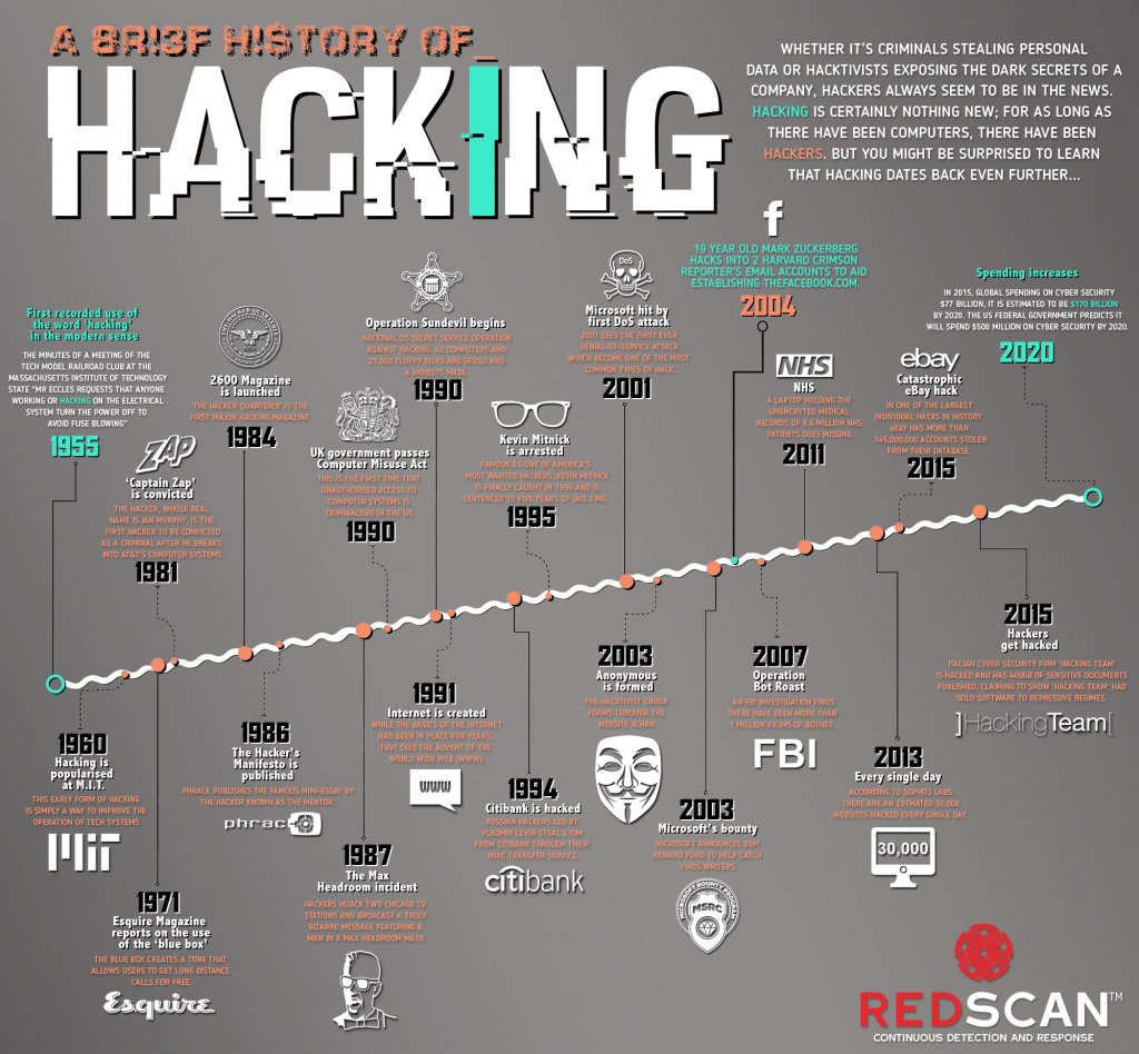 History of Hacking Infographic